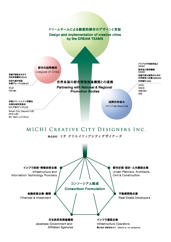 mccd_concept_map